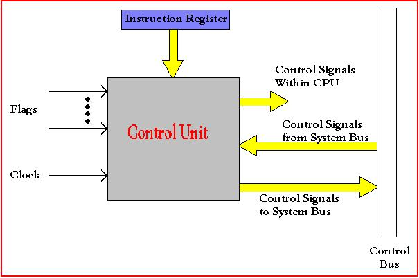 what is the instruction register